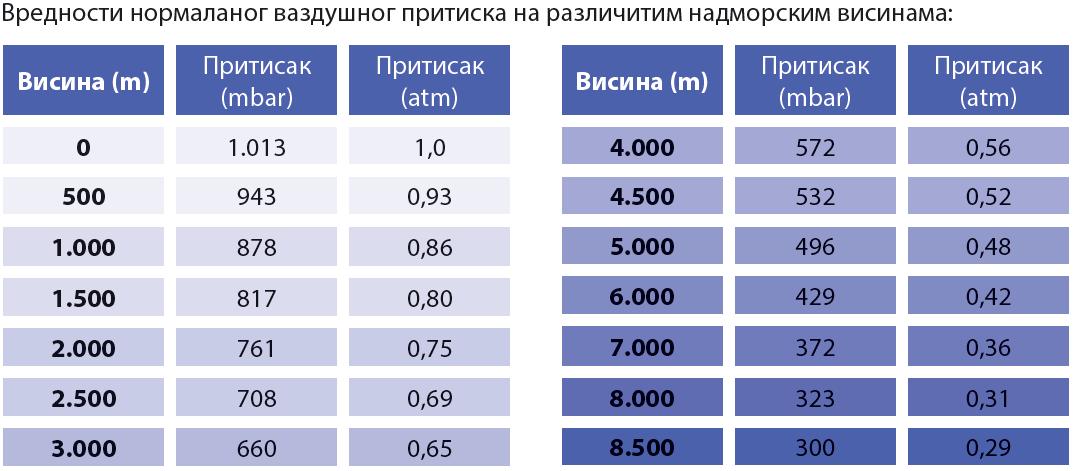 vazdusni-pritisak.PNG - 42,60 kB